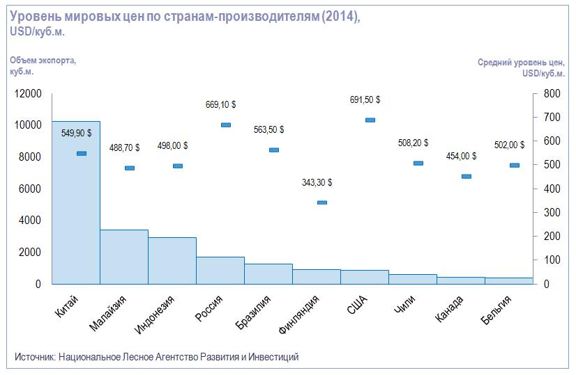 Уровень мировых цен на фанеру по странам-производителя