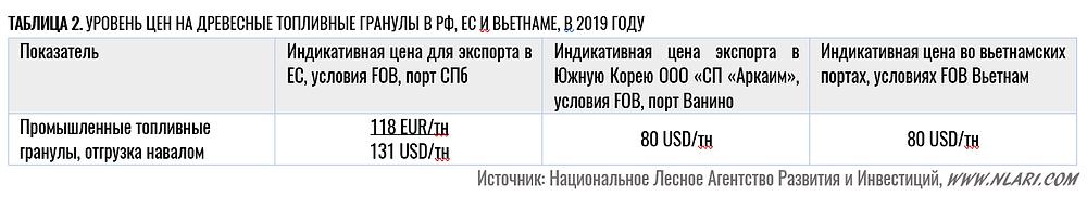 Уровень цен на древесные топливные гранулы в РФ, ЕС и Вьетнаме