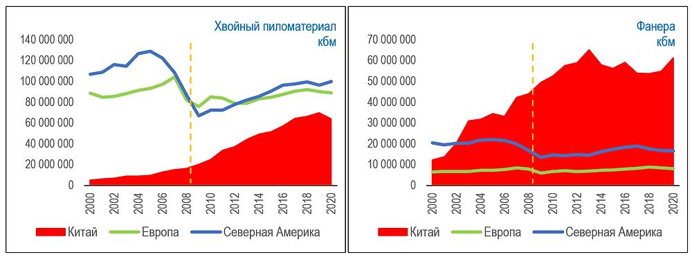 Исторический рост емкости рынков хвойной пилопродукции и фанеры по основным мировым макрорынкам