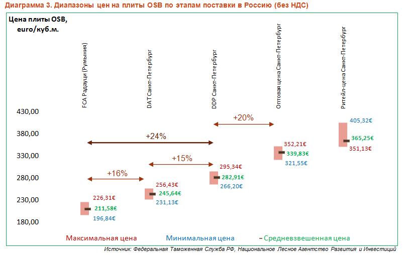 Импортные цены на плиты OSB