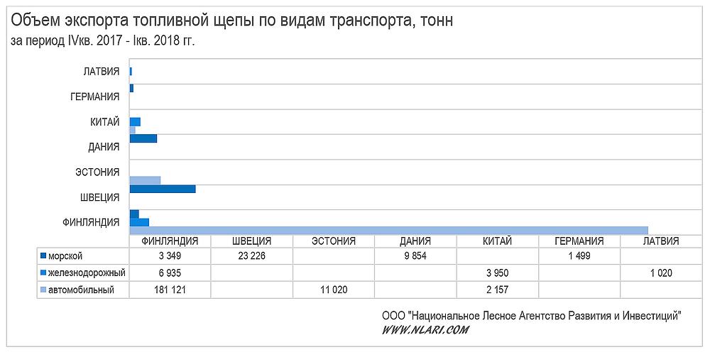 Объем экспорта топливной щепы по видам транспорта