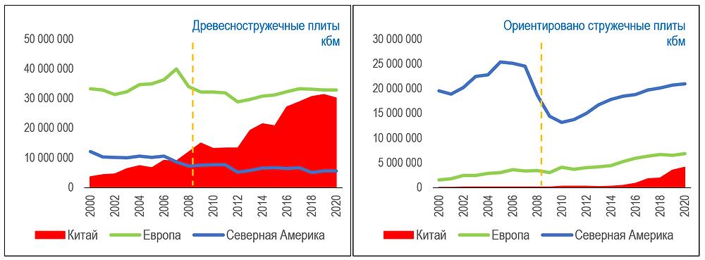 Историческое изменение емкости рынков ОСП и ДСП по основным макрорынкам