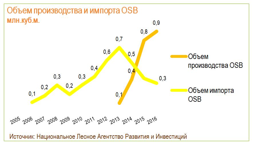 Объем производства и импорта OSB