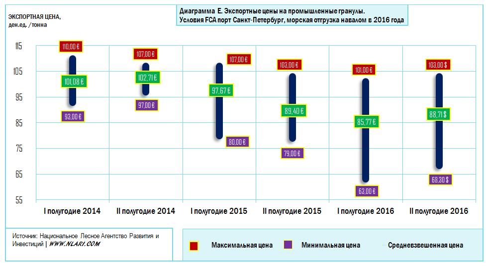 Экспортные цены на промышленные гранулы в России