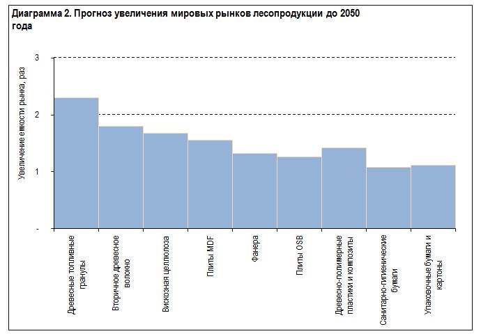 Прогноз увеличения мировых рынков лесопродукции до 2050 года
