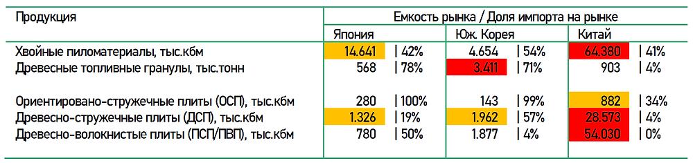 Емкость рынка региона АТР по видам лесопродукции