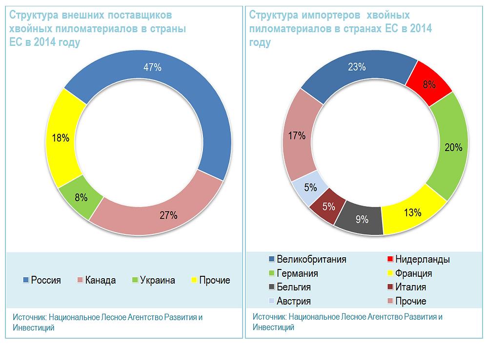 Структура внешних поставщиков и импортеров хвойных пиломатериалов в ЕС