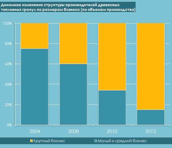 Динамика роста мощностей по производству пеллет