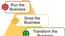 When Father Doesn't Know Best.           When is the Right Time to Transform the Business?
