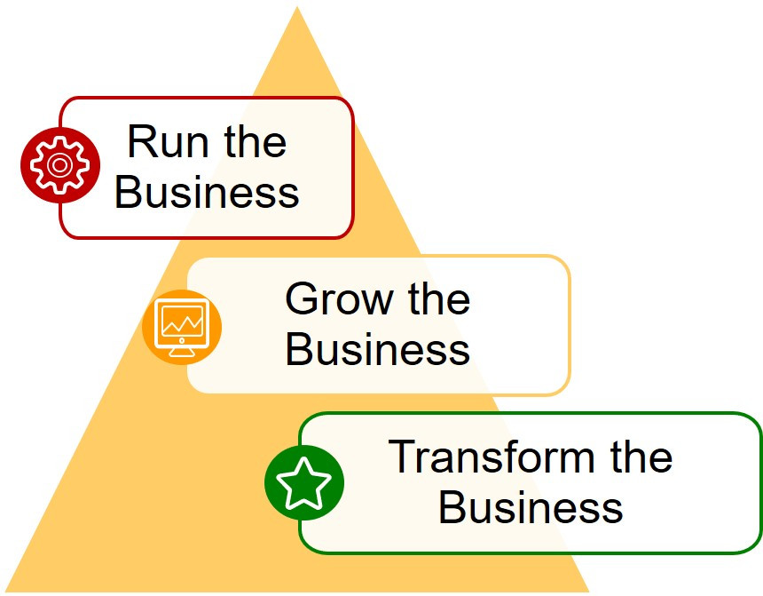 Run the Business - Grow the Business - Transform the Business