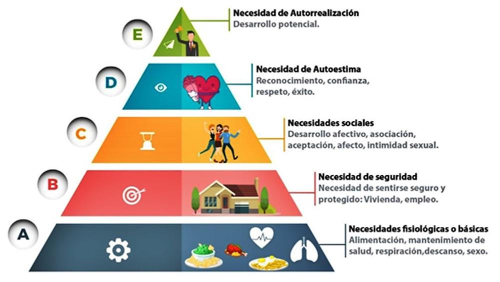 Pirámide de Maslow el rollo verde ecoblog