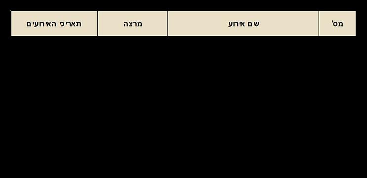 תאריכי על גג העולם 3 - 1.png