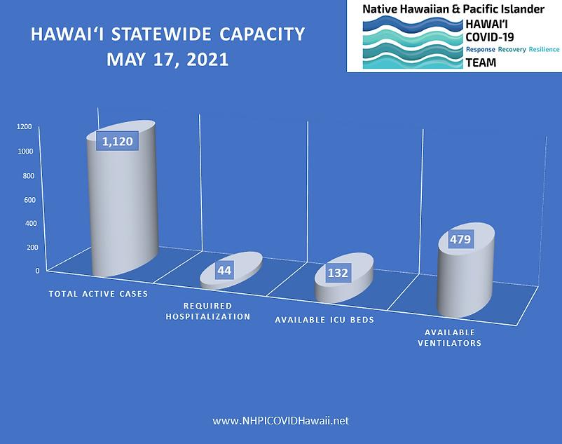 Hospital bar graph 2021-0517.png