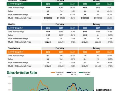 Metro Vancouver Stats Centre Report