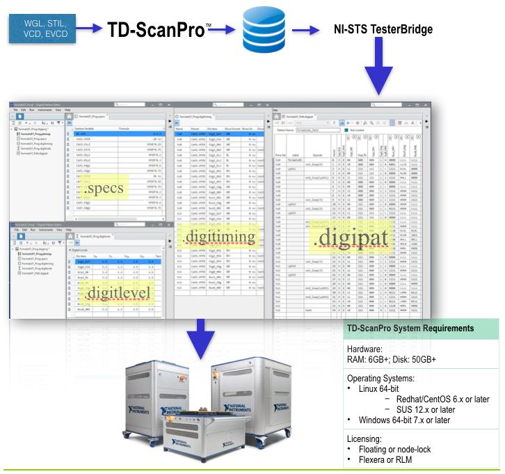 td-scanpro-flow.png
