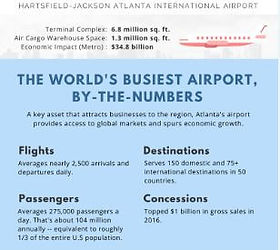 Hartsfield-Jackson Atlanta Airport Facts and Figures