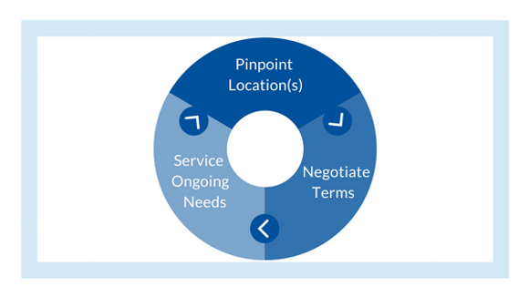 CmercialReal Estate Services Lifecycle