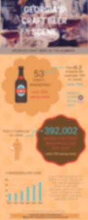 Georgia's craft beer industry figures