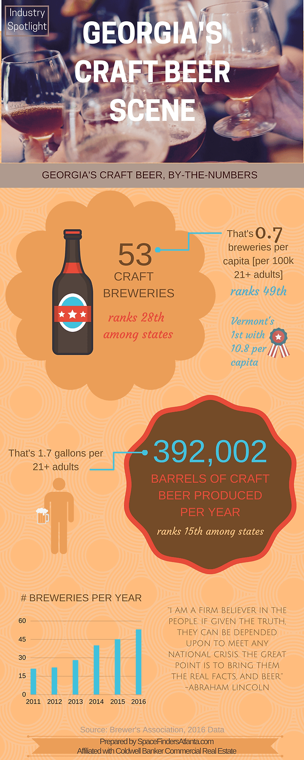 Georgia's craft beer industry figures