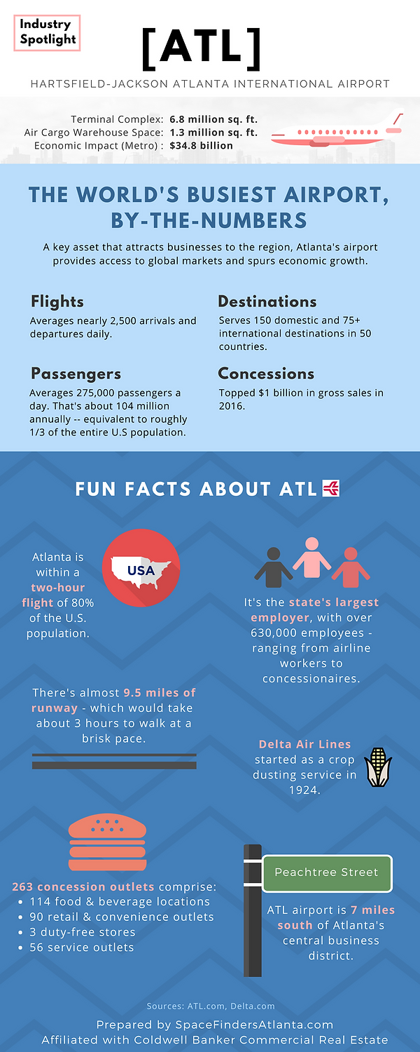 Hartsfield-Jackson Atlanta Airport Fun Facts