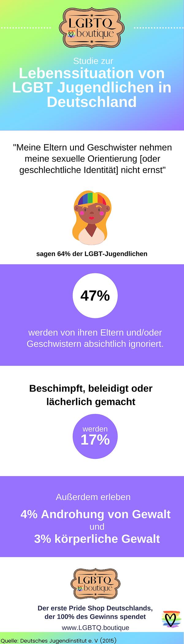 Infografik zur Lebenssituation von LGBTQ