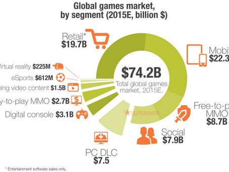 Revenues from video games market in the nearest feature may be compared with revenues from sports in