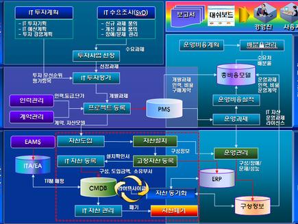 IT 자산관리와  SLA 관리시스템