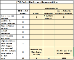 EZ-ID socket markers vs. competition