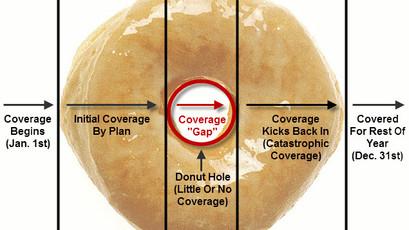 "Medicare ""Donut Hole"""