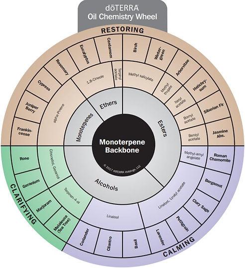 monoterpenes1.JPG