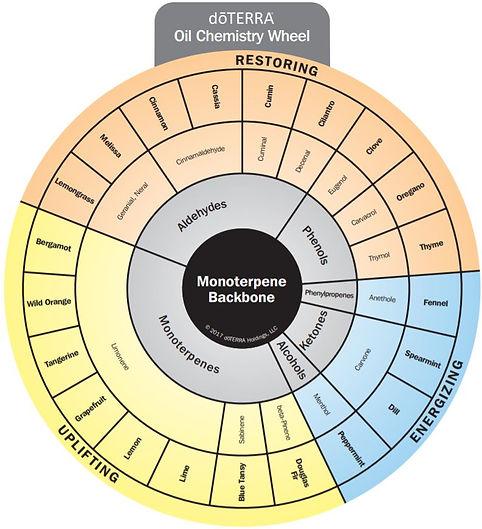 monoterpenes2.JPG