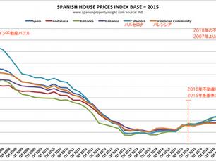 スペインの住宅価格は継続して上昇の見込み