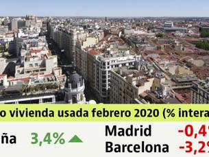 2020年2月レポート都市部の不動産価格が下落