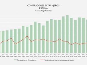 2019年スペインの外国人の不動産物件購入率