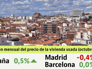 10月の中古住宅価格は0.5%上昇