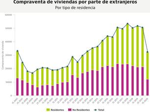 外国人による住宅購入が急落