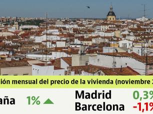 11月の住宅価格は1%上昇、バルセロナは下落、マドリードは微増