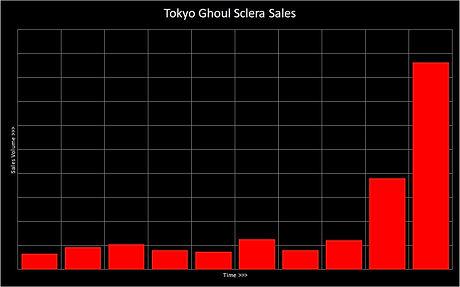 Tokyo Ghoul Sclera Sales