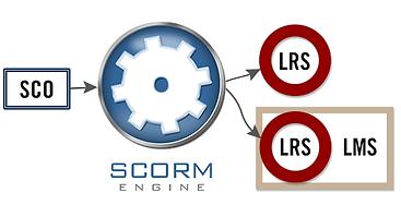 Scorm Compatible