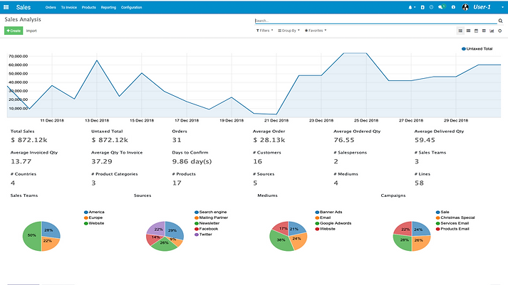 sales_analysis_Reporting_dashboard-compl
