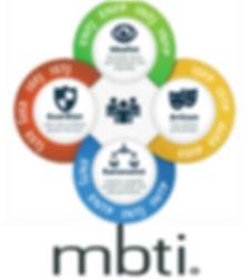 MBTi type clasification