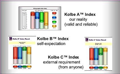 Kolbe A, B & C Index