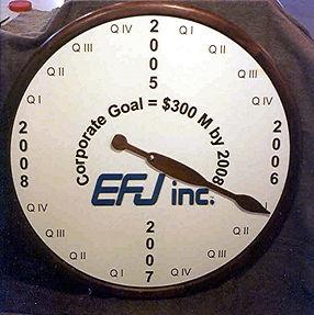 corporate goal clock