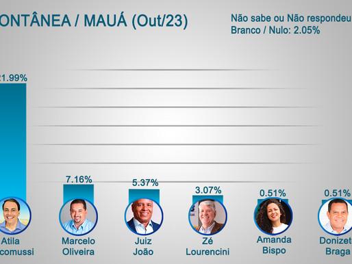 Em pesquisa eleitoral de Mauá, Atila lidera em todos os cenários