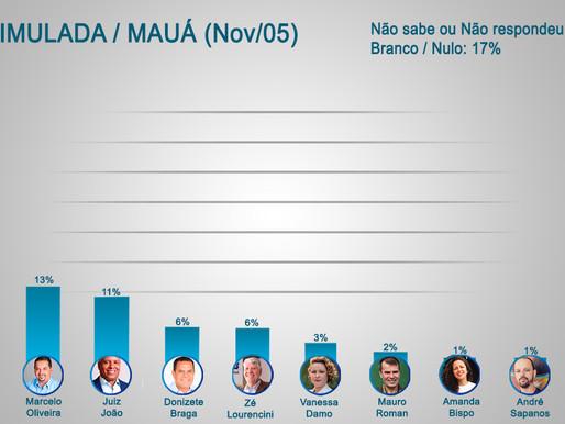 Atila lidera isolado em pesquisa eleitoral em Mauá