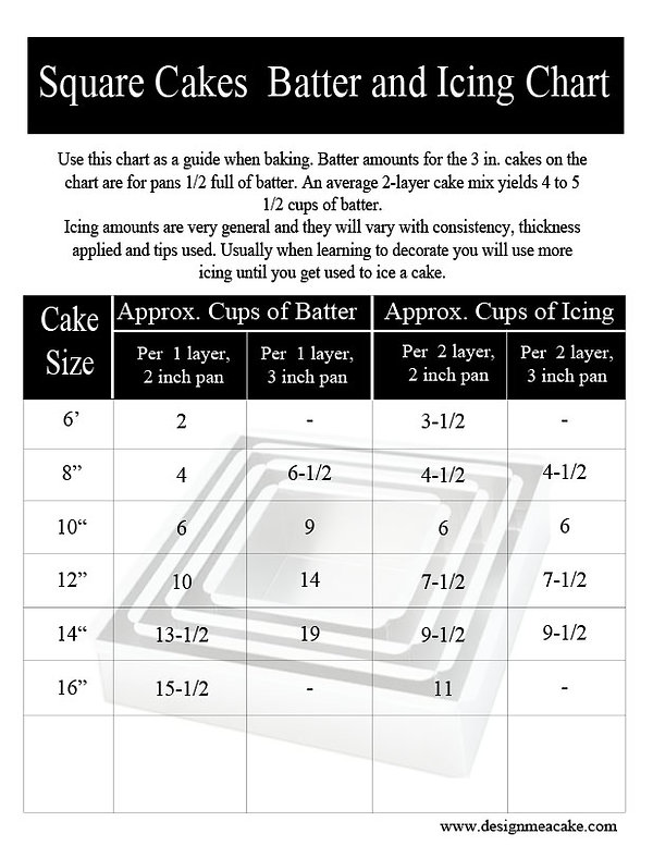 Batter & Icing chart for Square cakes