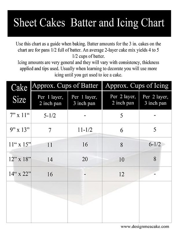 Batter & Icing chart for Sheet cakes