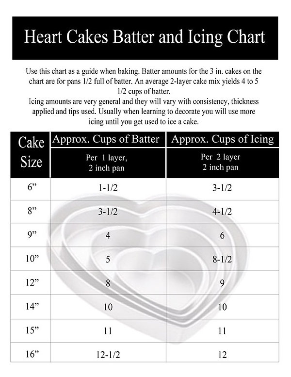 Batter & Icing chart for Heart cakes