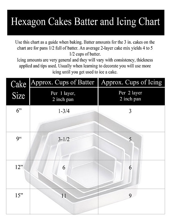 Batter & Icing chart for Hexagon cakes