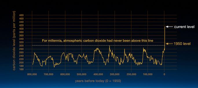 Niveles de CO2 en la atmósfera pasaron de 280 partes por millón, ppm a 410 ppm